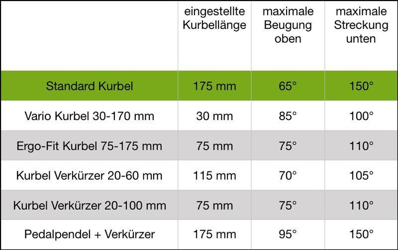 Kniewinkeltabelle für Ergometer Rehakurbeln