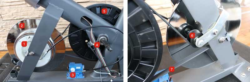 1. Magnetbremse 2. Schwungscheibe 3. Stellmotor für Magnetbremse 4. Rillenkugellager im Tretlager 5. Antriebsrad 6. Spannrolle 7. Antriebsriemen