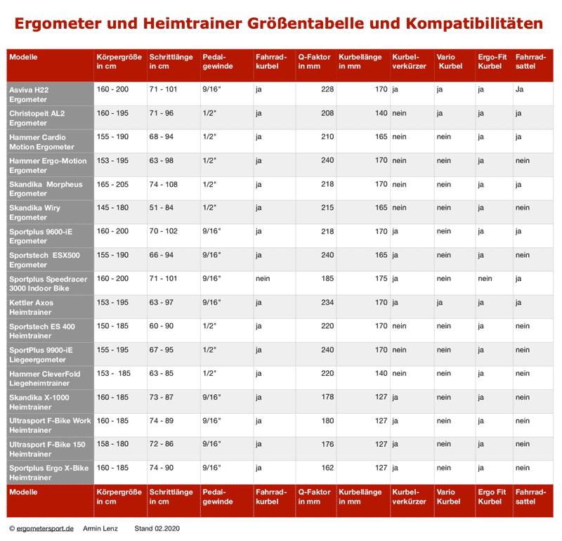 Die Tabelle zeigt alle Ergometer und die dafür geeigneten Körpergrößen