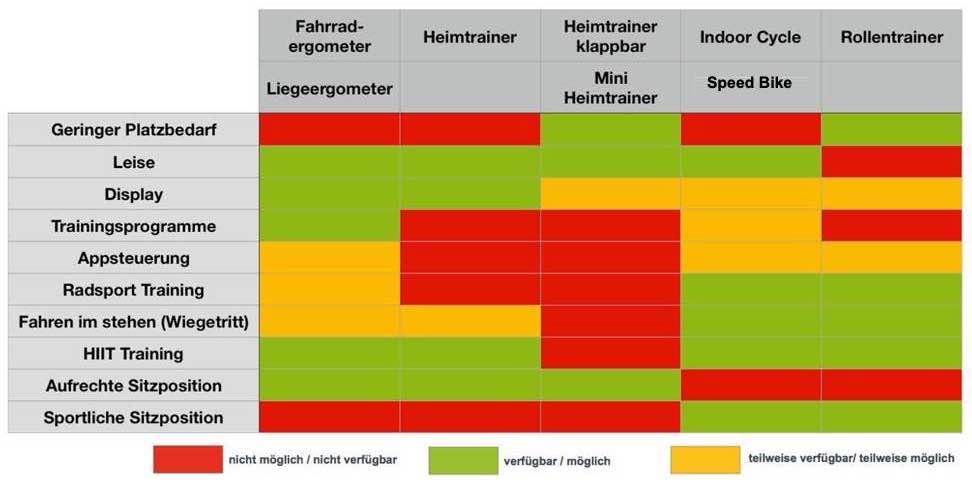 Die Grafik zeigt die Fahrradtrainer Typen und deren Funktionsumfang