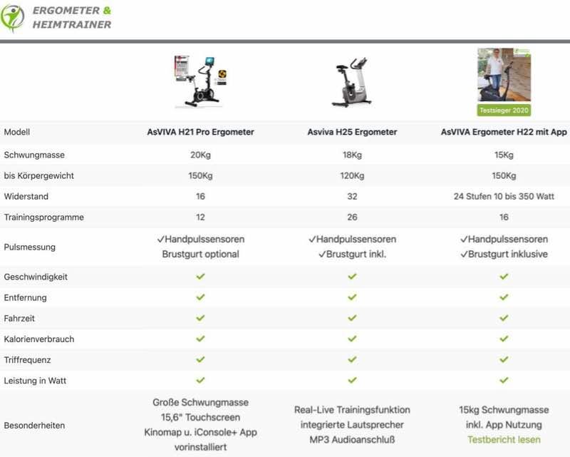 Unterschiede Asviva Ergometer H21-H22-H25