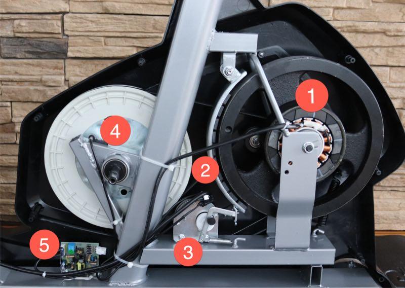 Das Bild zeigt den Stromgenerator, die Magnetbremse, den Stellmotor, das Antriebsrad mit Tretlager und die Platine mit der Steuerelektronik.
